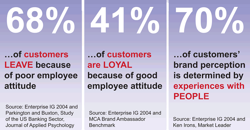 Employee impact on brand perception - Loyalty Customer Experience